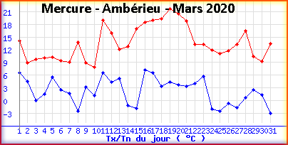 mercureamberieumars2020.png